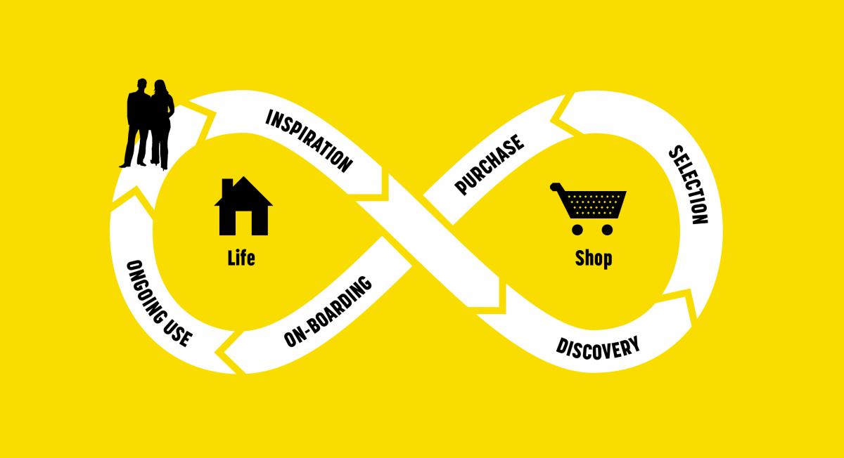 The Zanussi customer journey