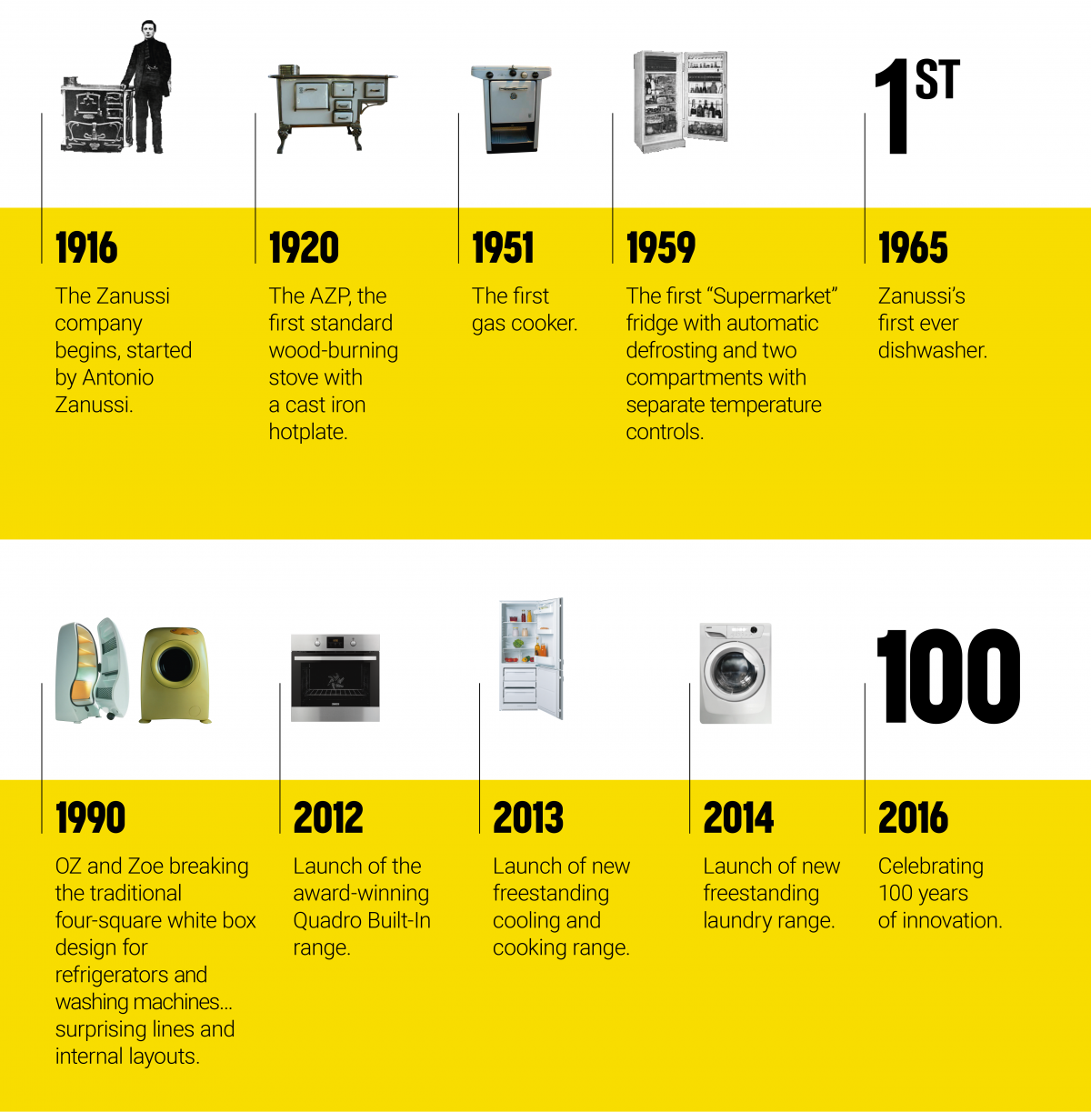100 years of Zanussi