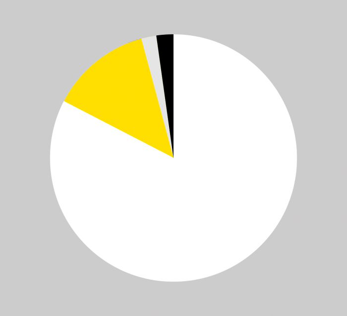Colour proportions for brand imagery